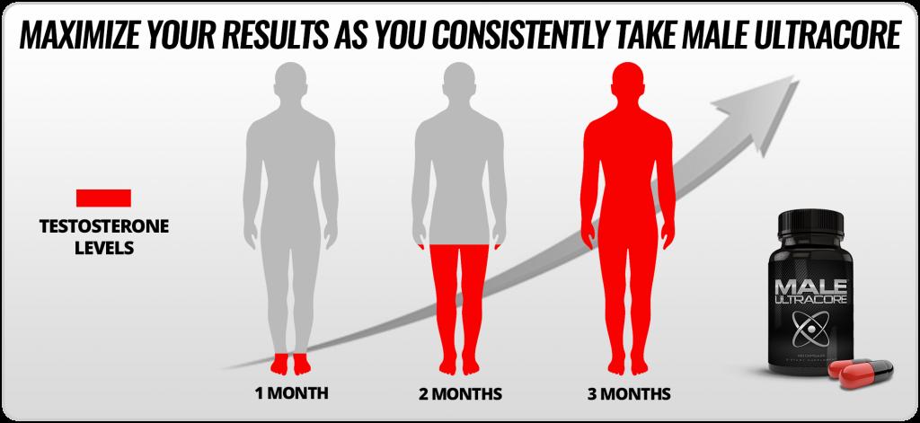 Male UltraCore Testosterone Chart